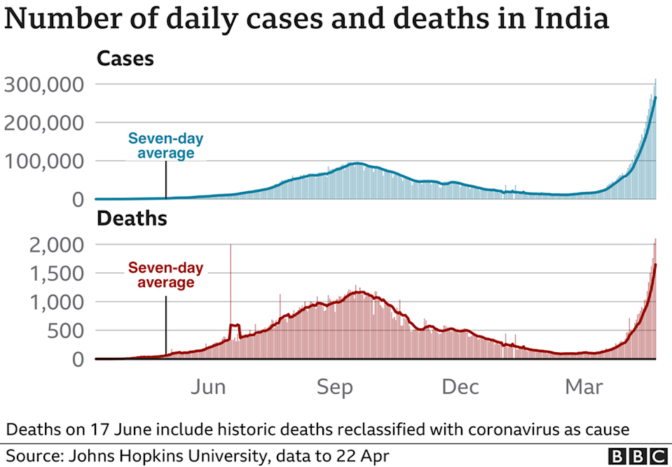 A graph showing daily cases and deaths in India