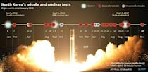 Timeline of nuclear and major nuclear and missile tests