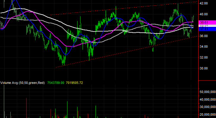 stock charts for General Motors (GM)