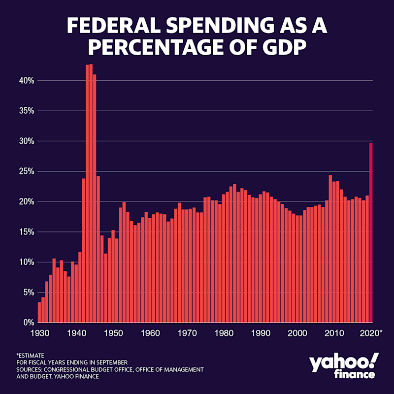 Graphic by David Foster/Yahoo Finance