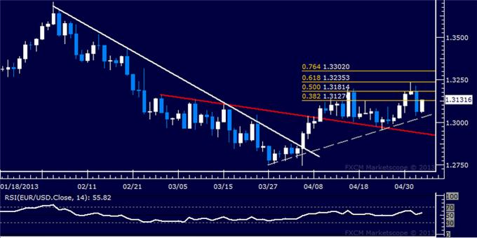 Forex_Analysis_EURUSD_Long_Position_Remains_in_Play_body_Picture_5.png, EUR/USD Long Position Remains in Play