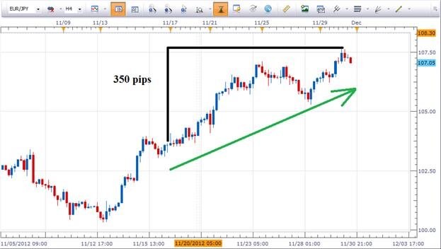 EURJPY_Largest_Mover_for_Past_10_days_body_Picture_3.png, Learn Forex: EUR/JPY Largest Mover for Past 10 Days