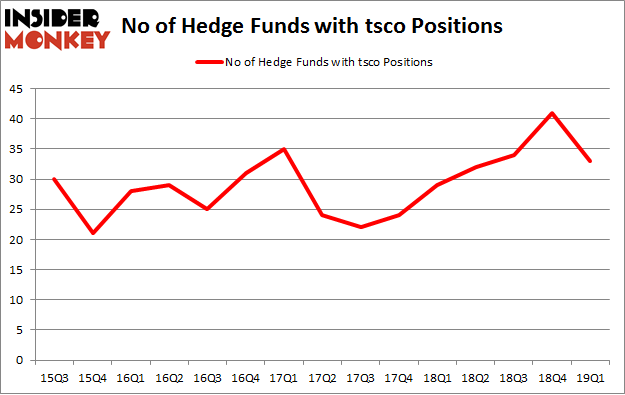 No of Hedge Funds with TSCO Positions