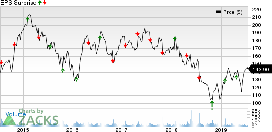 Whirlpool Corporation Price and EPS Surprise