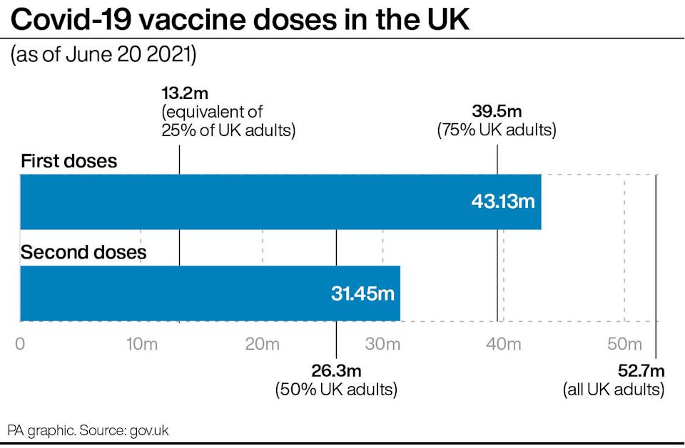 Covid-19 vaccine doses in the UK. (PA)