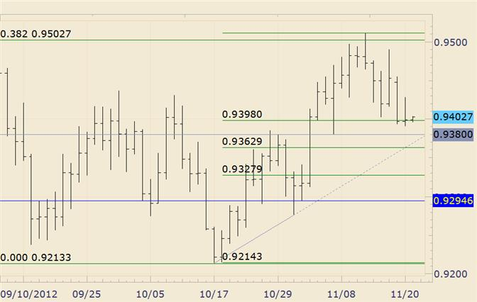 FOREX_Technical_Analysis_USDCHF_Trying_to_Hold_Fibonacci_Support_body_usdchf.png, FOREX Technical Analysis: USD/CHF Trying to Hold Fibonacci Support