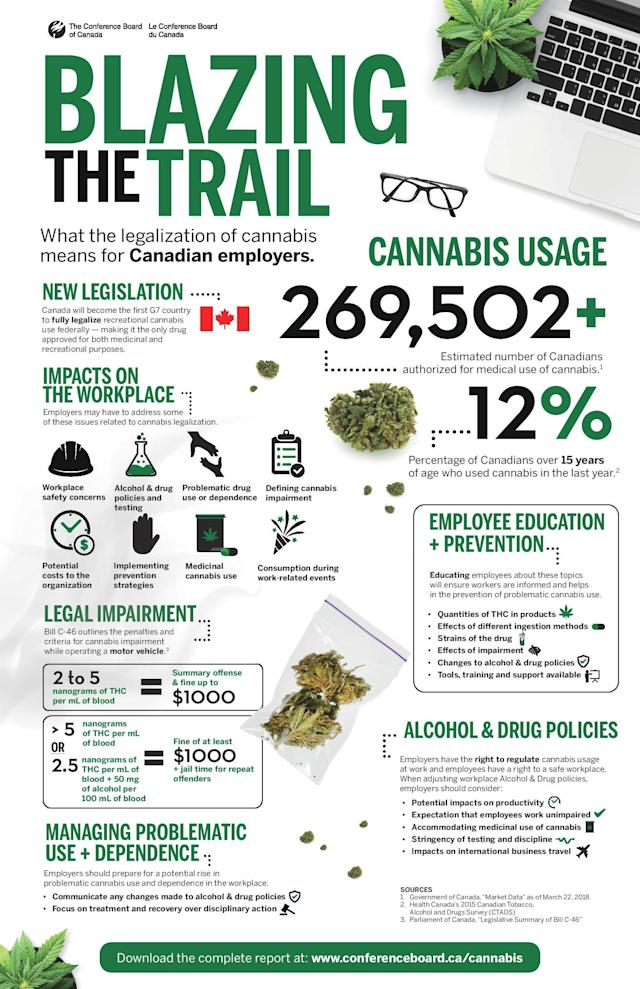 An Infographic summarizing the workplace implication of marijuana legalization (Conference Board of Canada)
