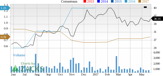 Chart Industries Inc Price And Consensus