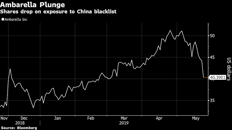 Ambarella Drops as Analysts See Risks From Chinese Tech Blacklist
