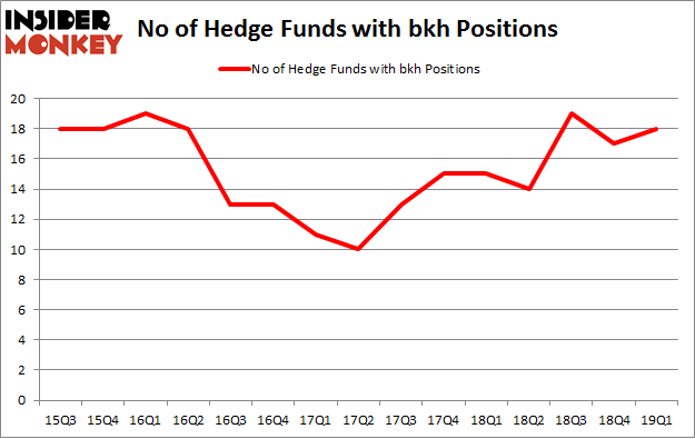 No of Hedge Funds with BKH Positions