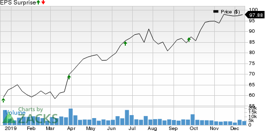 CarMax, Inc. Price and EPS Surprise