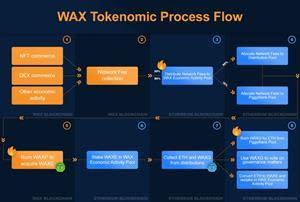 The new WAX tokenomic model combines WAX's operational advantages for creating and trading NFTs with Ethereum's superior DeFi financialization capabilities.