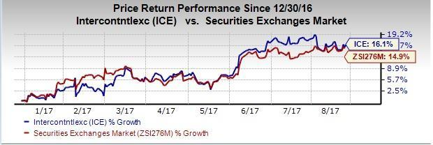 Why You Must Retain Intercontinental Exchange (ICE) Stock Zacks Ice House Design Html on