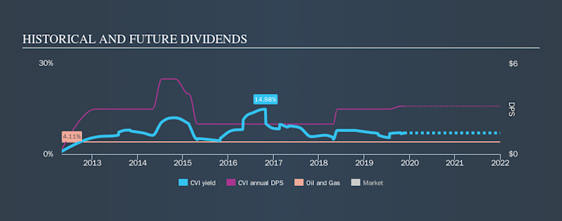 NYSE:CVI Historical Dividend Yield, November 19th 2019