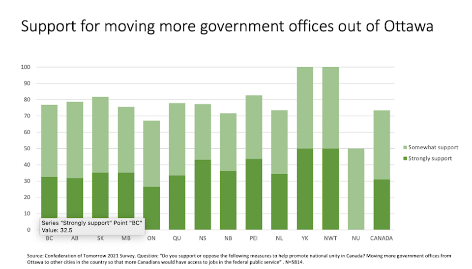 A graph shows support for moving federal public service jobs out of the Ottawa area.