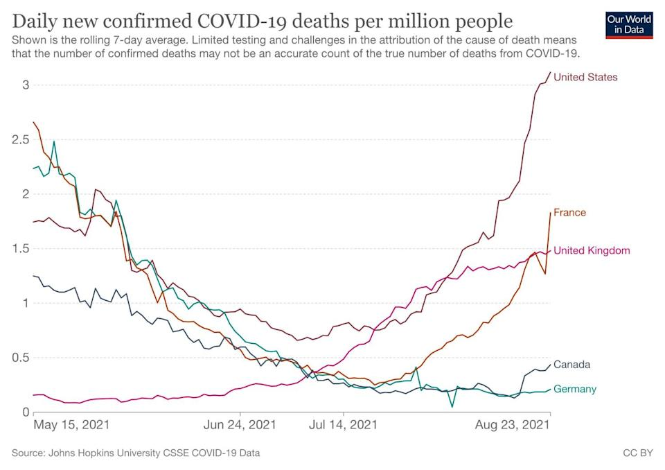 Chart showing the U.S. is beating the civilized world in COVID deaths per capita.