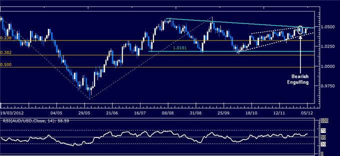 Forex_Analysis_AUDUSD_Classic_Technical_Report_12.05.2012_body_Picture_1.png, Forex Analysis: AUD/USD Classic Technical Report 12.05.2012