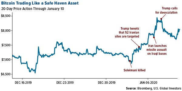 Bitcoin is trading like a safe haven asset