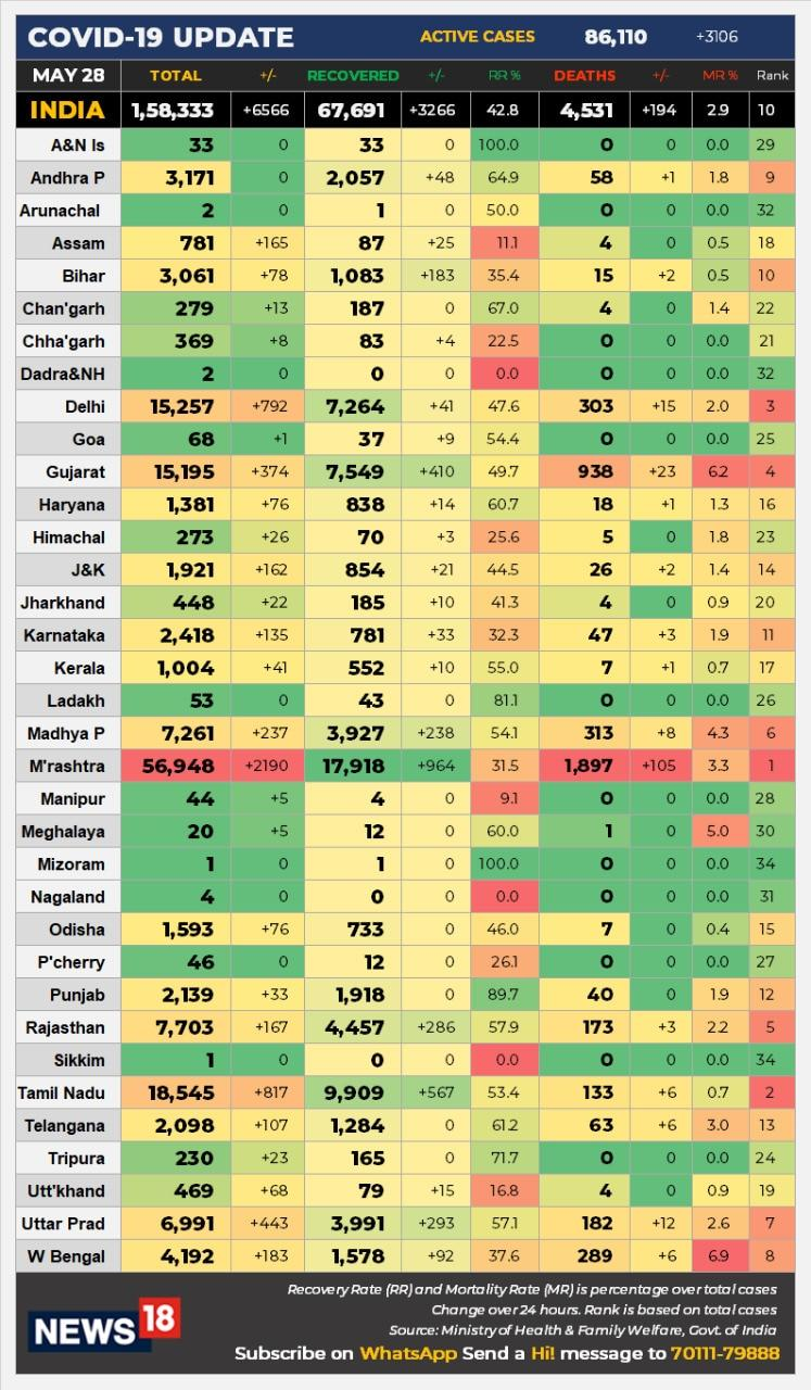 state-wise tally