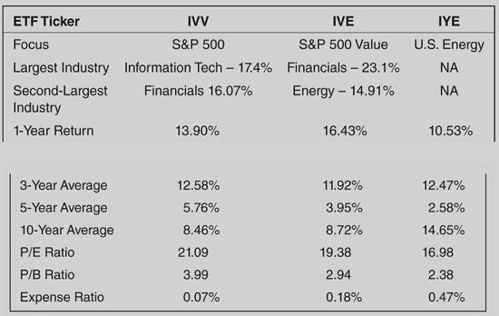 Strategic Value Investing GuruFocus sector index fund