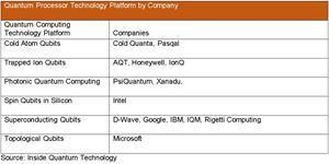 Quantum Processor Technology Platform by Company
