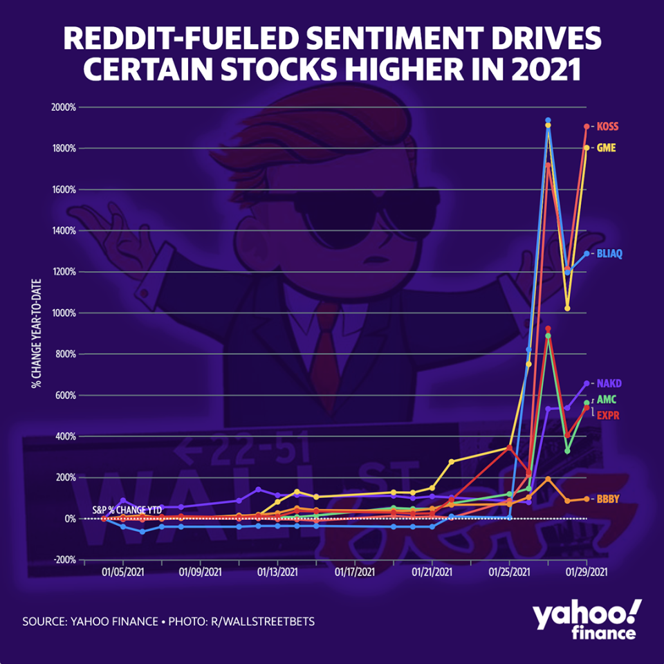 Reddit buzz has fueled massive returns for a handful of small stocks. (Yahoo Finance)