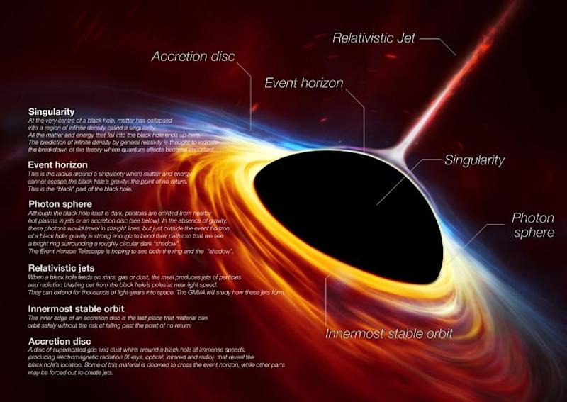 black_holes_infographic-v2