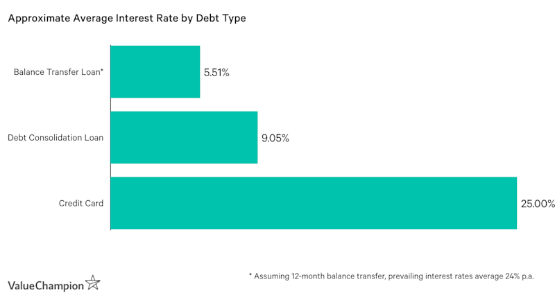 Approximate Average Interest Rate by Debt Type