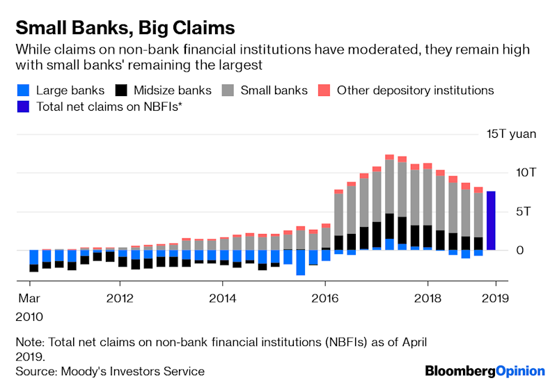 (Bloomberg Opinion) -- China's central bank is stretching its arms far and wide to stem convulsions in the real economy. In the process, it's lending legitimacy to financial firms that have long operated in the shadows.Beijing has invited non-bank financial institutions to play a larger and more formal rolein the aftermath of the first regulatory takeover of a commercial lender in two decades.Interbankrateshave ballooned since the seizure of Baoshang Bank in late May, raising funding costs for financial companies.This week, the central bank asked its biggest state-owned banks to support large brokerages such as Citic Securities Co., Huatai Securities Co.and China International Capital Corp.As a cash crunch looms, it's worth asking why the central bank suddenly cares about brokers' funding channels.Citic Securities, for instance, has only 673 billion yuan ($93 billion) in assets, in line with a mid-sizeregional bank. It's also questionable whether brokers deserve bigger credit lines, considering their aggressive over-the-counter margin financing helped engineer the stock market's spectacular boom and bust four years ago.The simple answer is that brokers, alongside regional banks, have been major suppliers of credit to China's companies. Non-bank financials, along with official lenders, have created close to 30 trillion yuan, or about $4trillion, worth of shadow credit that's gone into the real economy. Asset management products actively managed by the brokers alone came to 3.2 trillion yuan.In theory, securities firms are primarily in the business ofhelping clients trade stocks and bonds. In China, they have become proprietary traders, which in turn use their balance sheets to supply creditto large swaths of the private sector. Their asset management businesses warehouse non-standard credit assets, typically off-balance-sheet loans to companies. At the end of 2018, assets under management for the top 11 brokerstotaled 12.7 trillion yuan.(1)When money is tight, compan