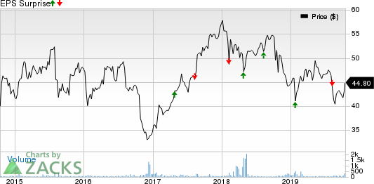 Novozymes A/S Price and EPS Surprise