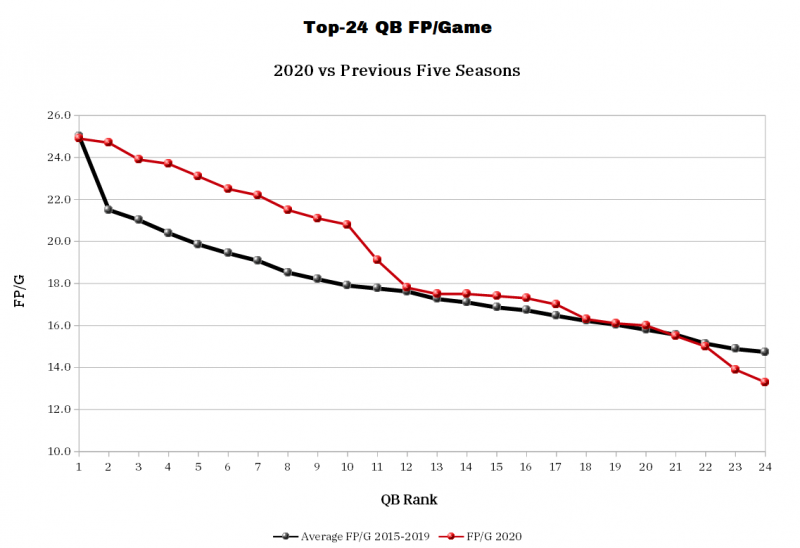 Top-24 QB FP/Game 2020 vs previous five seasons. (Photo by 4for4.com)