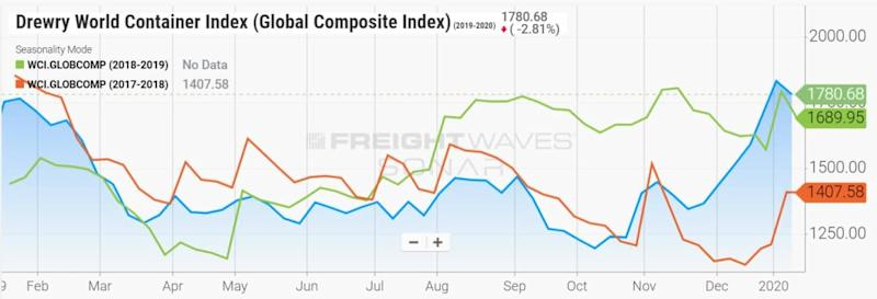 global container index