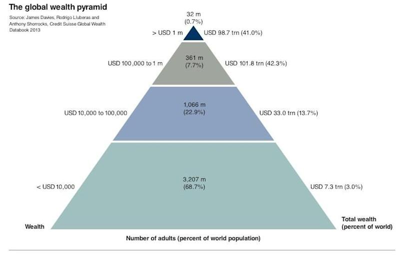 world wealth pyramid