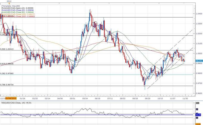 Forex_USDCAD-_Trading_Canadas_3Q_GDP_Report_body_ScreenShot089.png, Forex: USD/CAD- Trading Canada's 3Q GDP Report