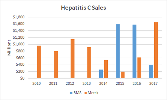 Hepatitis C sales chart between 2010 and 2017 for Bristol-Myers Squibb and Merck