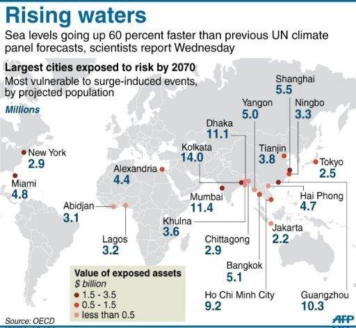 Graphic showing the largest cities vulnerable to rising sea waters by the year 2070. Sea levels are rising 60 percent faster than a previous UN climate panel forecast, scientists reported on Wednesday