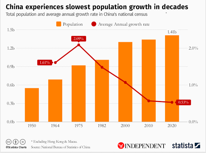 China demographic crisis looms as population growth slips to lowest everStatista