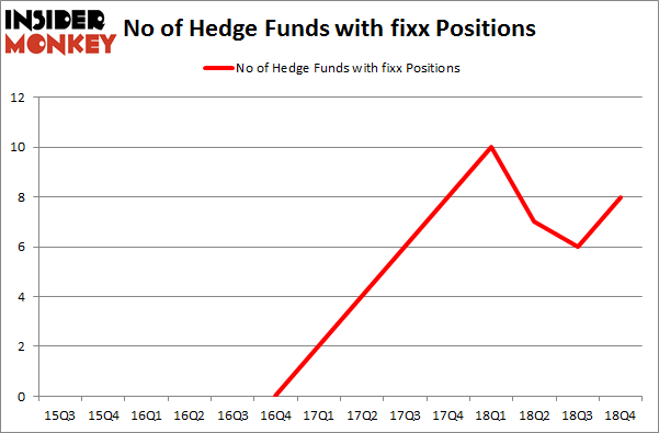 No of Hedge Funds with FIXX Positions