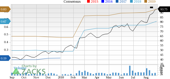 RingCentral (RNG) seems well-positioned for future earnings growth and it is seeing rising earnings estimates as well, coupled with a solid Zacks Rank.