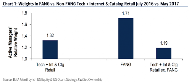 FANG stocks are powering the market in 2017. (Source: BAML)
