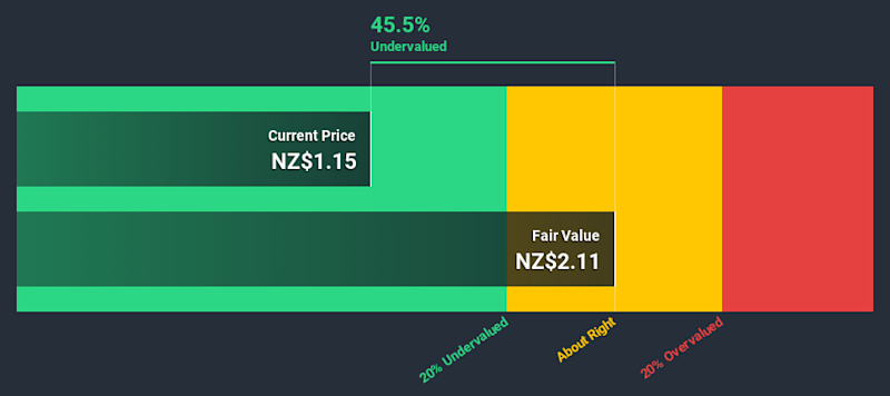 NZSE:KMD Discounted Cash Flow June 28th 2020