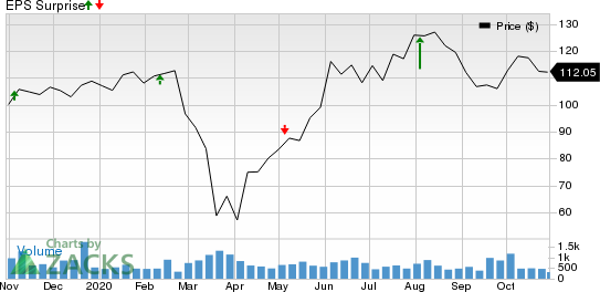 LCI Industries Price and EPS Surprise
