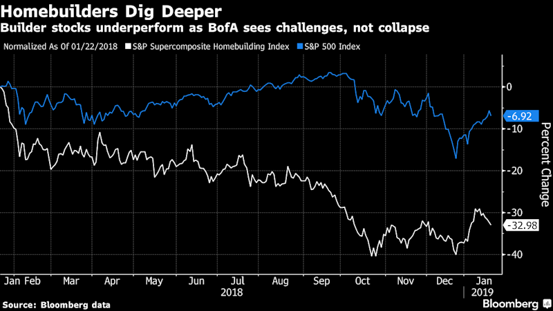 BofA Says Don't Believe the Hype on a Housing Collapse