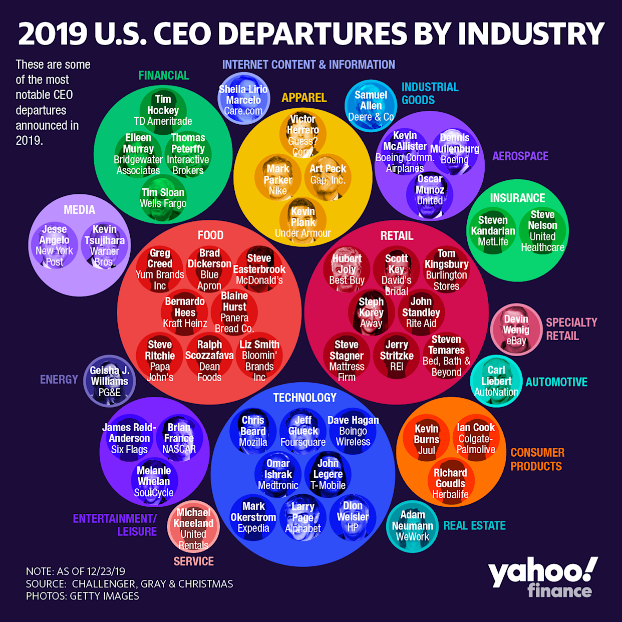 These are some of the most notable CEO departures announced in 2019