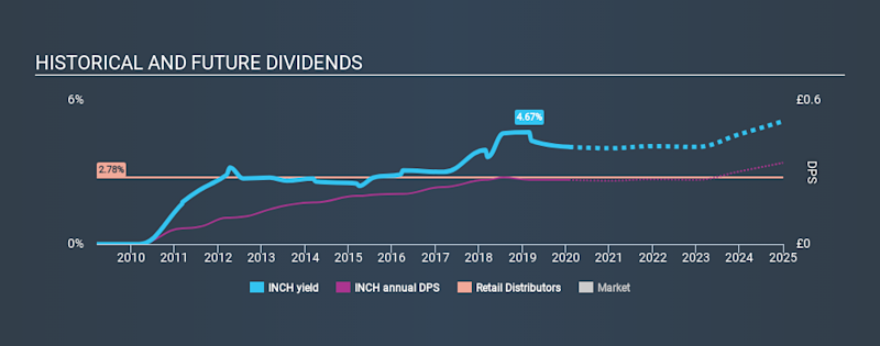 LSE:INCH Historical Dividend Yield, January 28th 2020