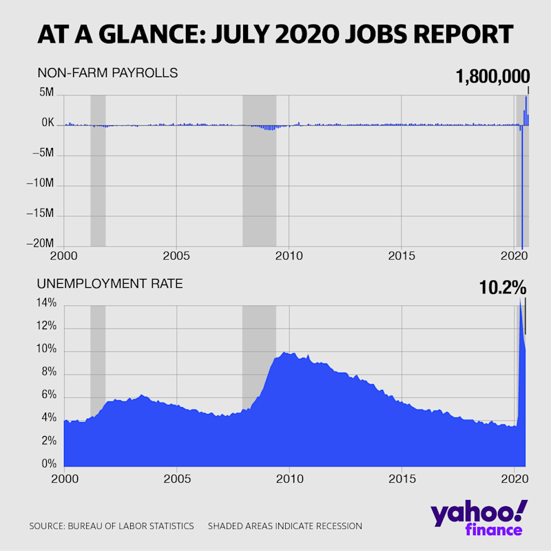 The US economy added back 1.763 million non-farm payrolls in June and the unemployment rate edged lower to 10.2%. (David Foster/Yahoo Finance)