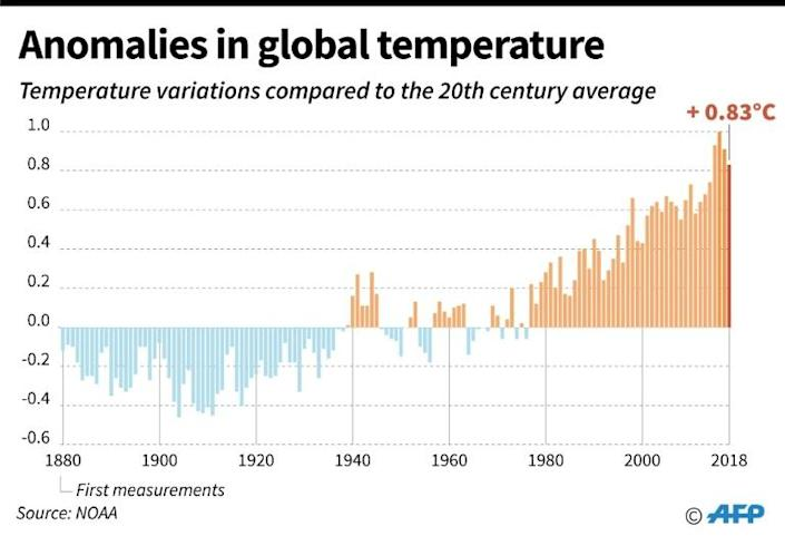 Variations in temperature by year compared to the 20th century average. (AFP Photo/Sabrina BLANCHARD, Frédéric HUGON)
