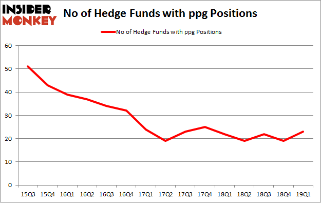 No of Hedge Funds with PPG Positions