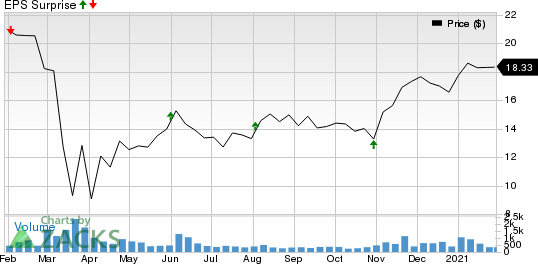 Capital Southwest Corporation Price and EPS Surprise