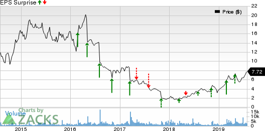The Rubicon Project, Inc. Price and EPS Surprise